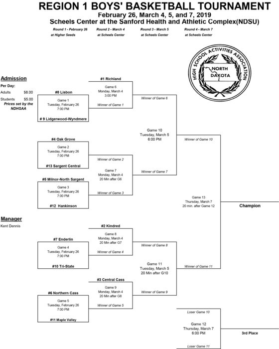 ND Region 1 Boys Basketball Bracket
